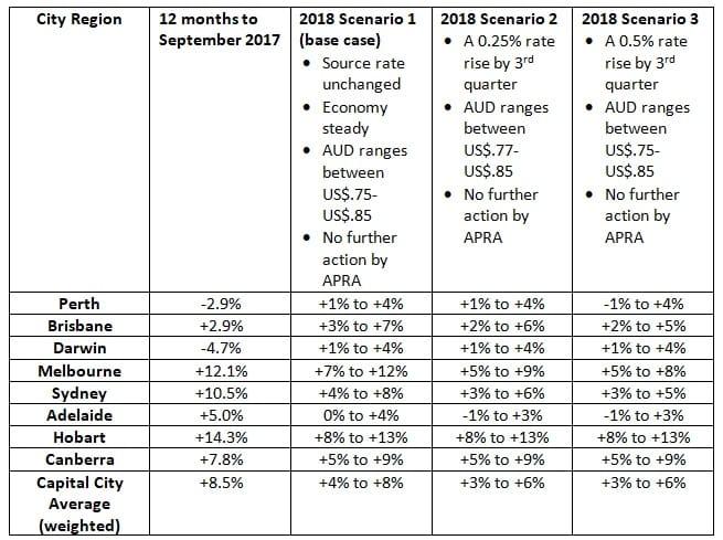 Gold Coast Property Market Predictions