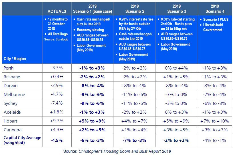 australia market trends 2019