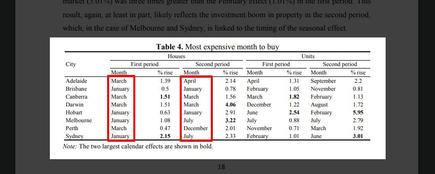 seasonality_property_prices